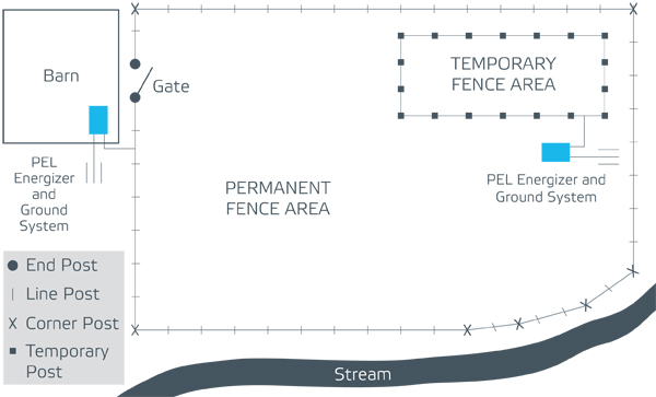 planning your electric fence layout